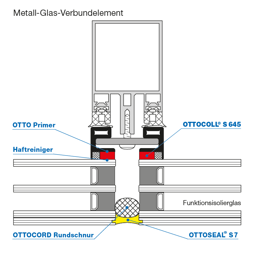 OTTOCOLL S 645 Schnittzeichnung